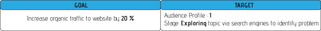 Content Goals Table Example Photo With Consumer Stages