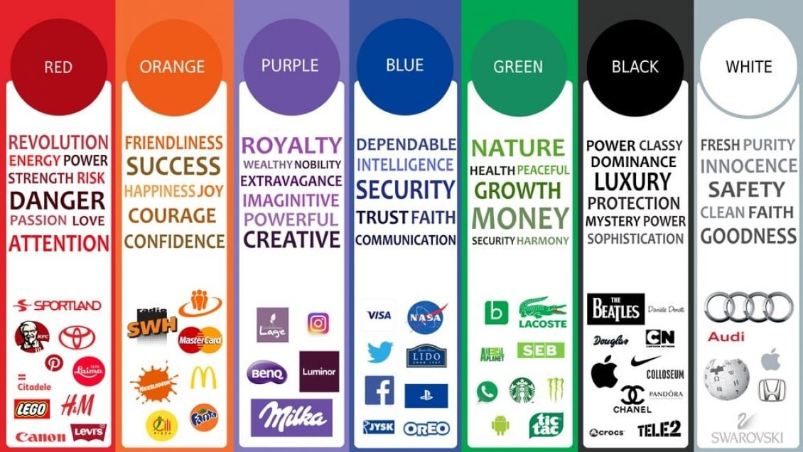 Colors meaning chart with examples of brands with logos.