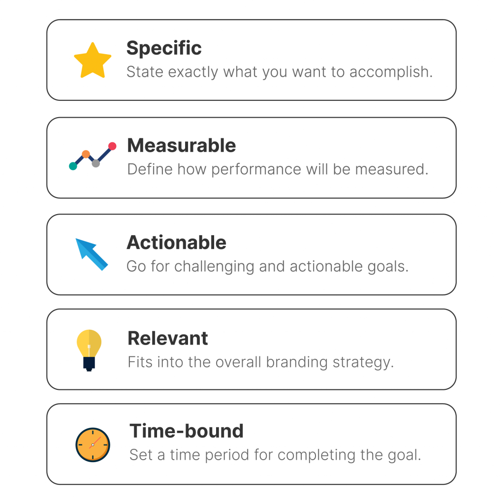 Smart Brand Awareness Campaign Goal Attributes With Icons: Specific, Measurable, Actionable, Relevant, and Time-bound.